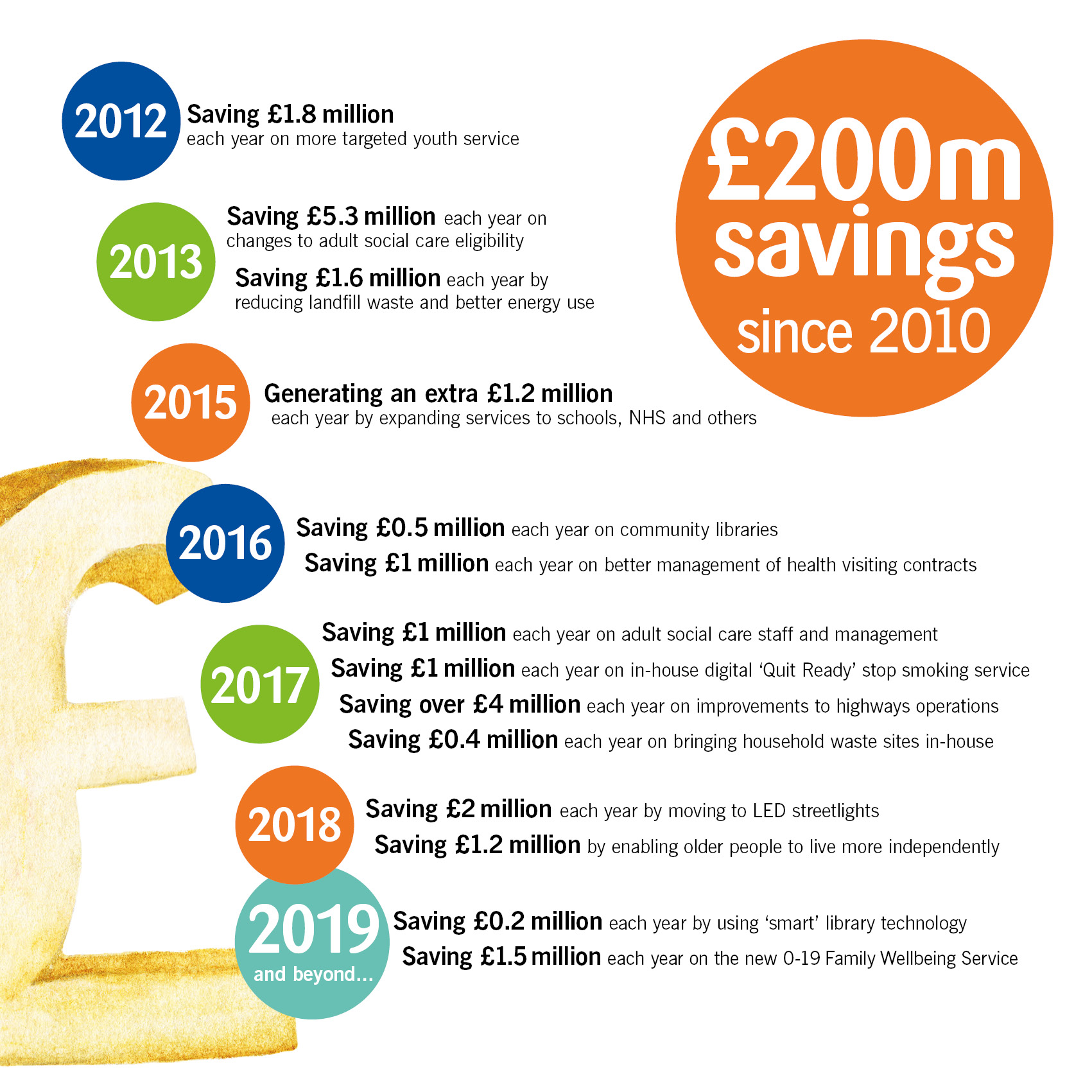 Savings the council has made since 2012