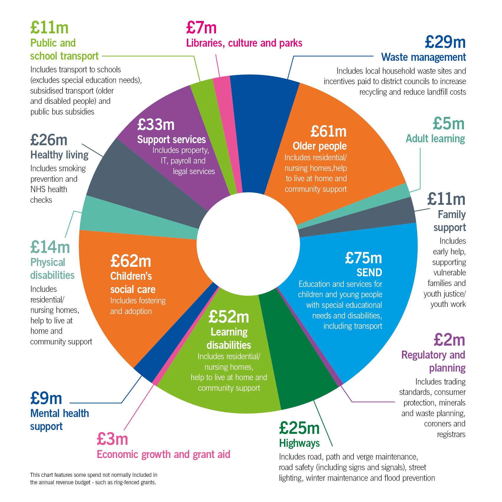 Piechart of council spending
